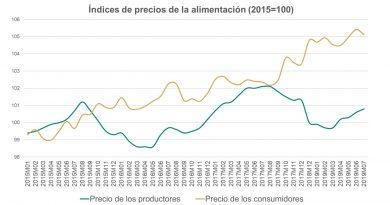 Unión de Uniones aplaude las medidas de la Comisión para mejorar la transparencia en la formación de precios de la cadena alimentaria